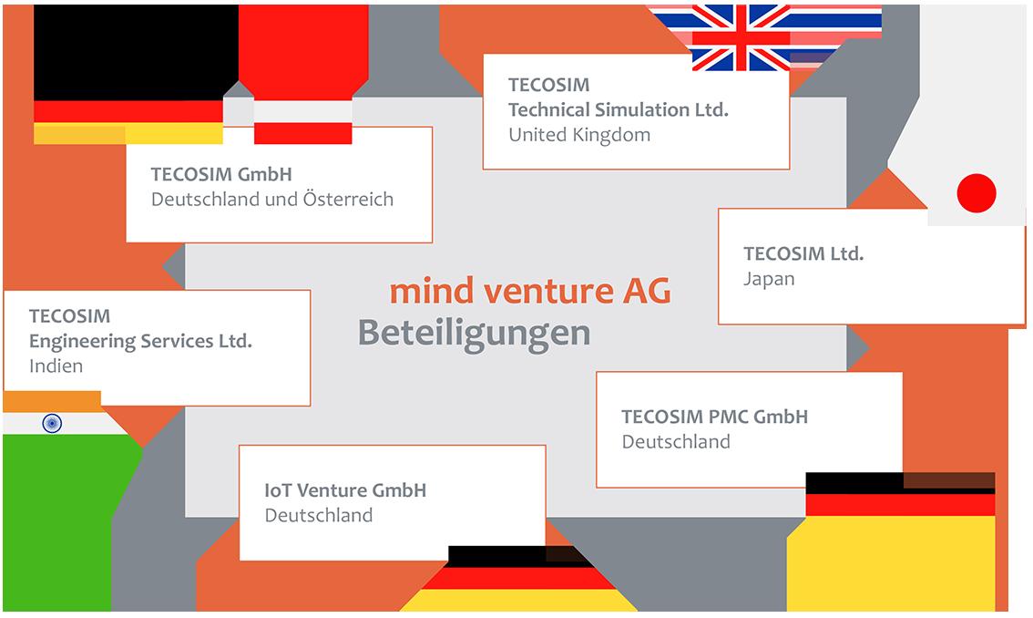 mind venture AG - Beteiligungen