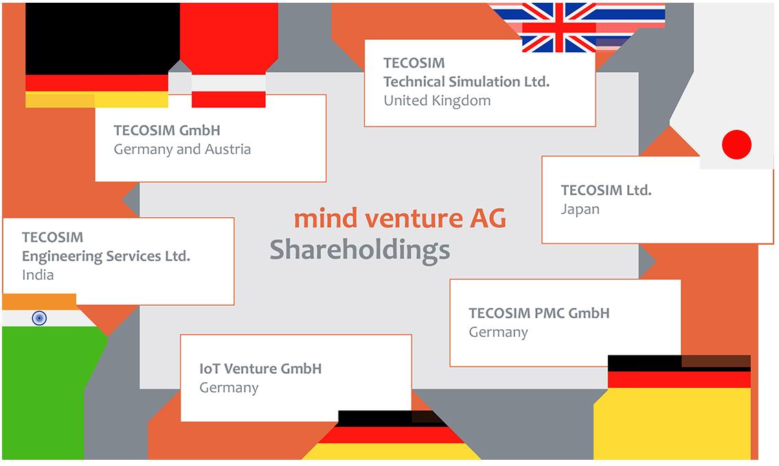mind venture AG - shareholdings